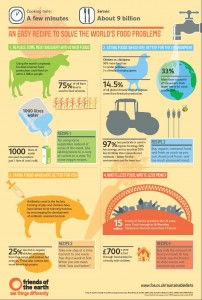 Foe Meat Free May infographic